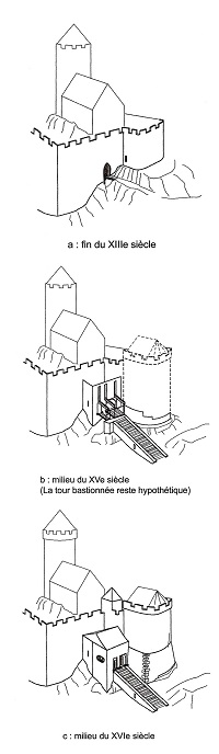 Restitution de l'évolution du système d'entrée par J. Koch.